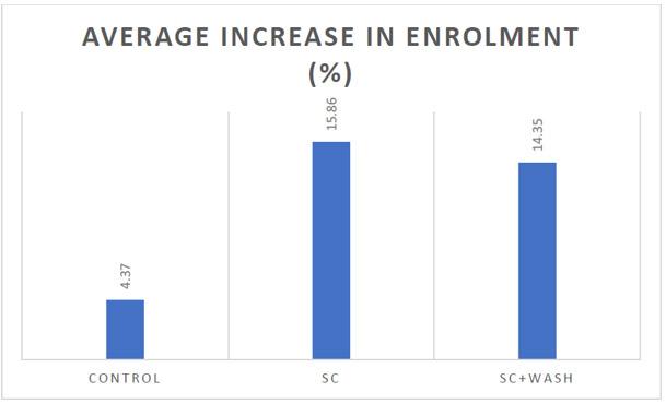 Average Increase Enrollment