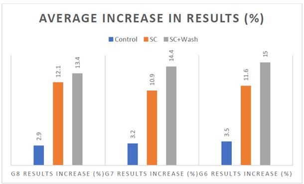 Average Increase In Result