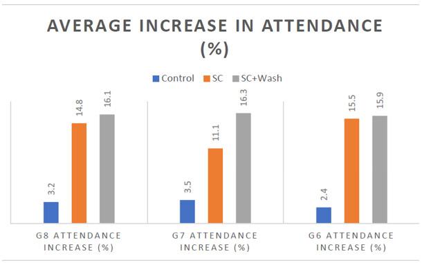 Average Increase In Attendance